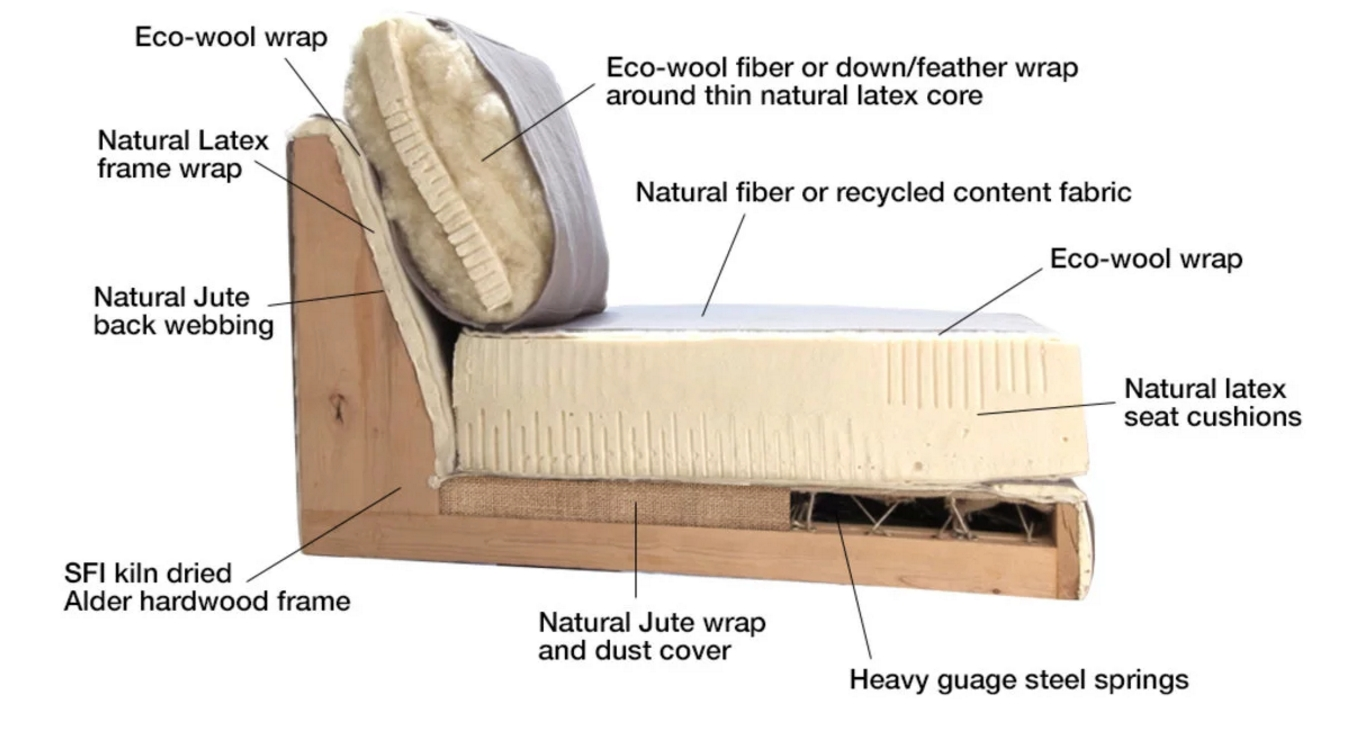 Eco Friendly Sofas Natural Latex Explained Stem With Regard To Eco Friendly Sectional Sofa (Image 12 of 15)