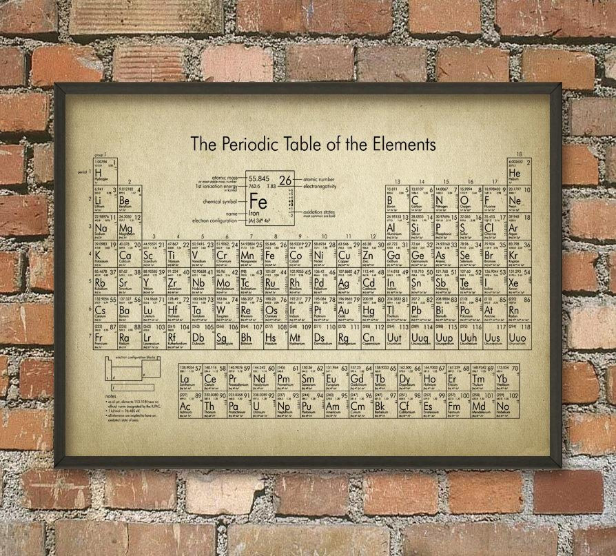 Periodic Table Of Elements Wall Art Poster Chemistry Chart Within Elements Wall Art (Image 11 of 20)