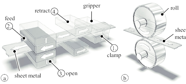 Concepts Of Mechanical Feeders: (A) Grip Feeder; (B) Roll Feeder Within Broll Coffee Tables (Image 17 of 40)